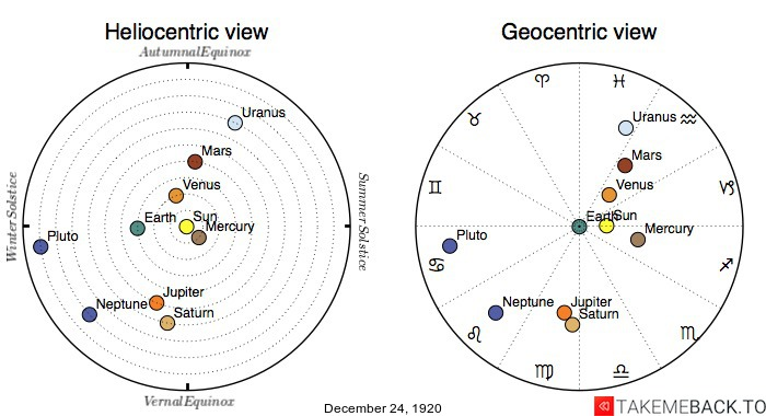 Planetary positions on December 24th, 1920 - Heliocentric and Geocentric views