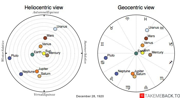 Planetary positions on December 28th, 1920 - Heliocentric and Geocentric views
