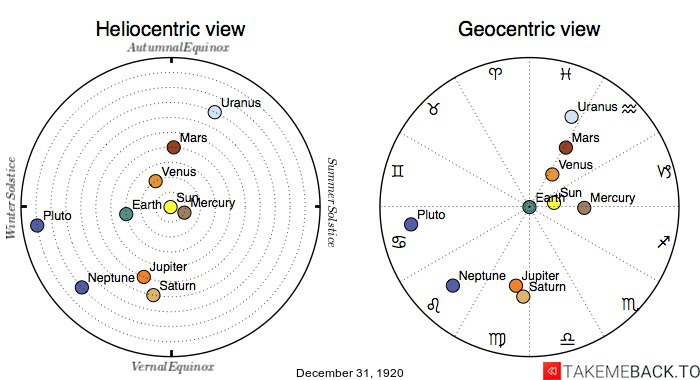 Planetary positions on December 31st, 1920 - Heliocentric and Geocentric views