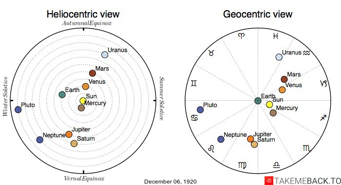 Planetary positions on December 6th, 1920 - Heliocentric and Geocentric views