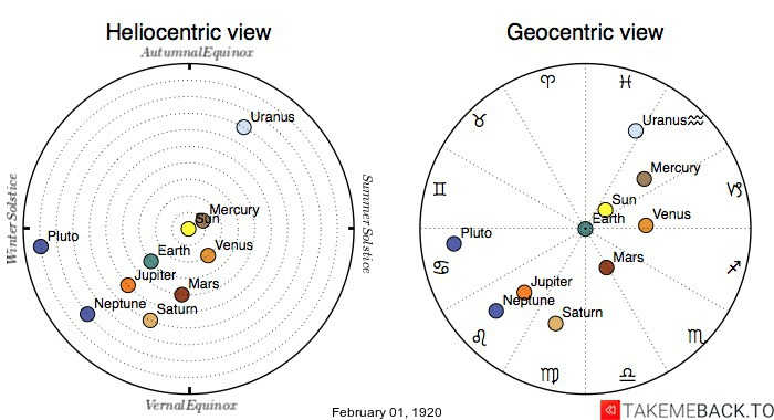 Planetary positions on February 1st, 1920 - Heliocentric and Geocentric views