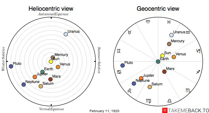 Planetary positions on February 11th, 1920 - Heliocentric and Geocentric views