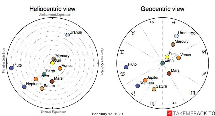 Planetary positions on February 13th, 1920 - Heliocentric and Geocentric views