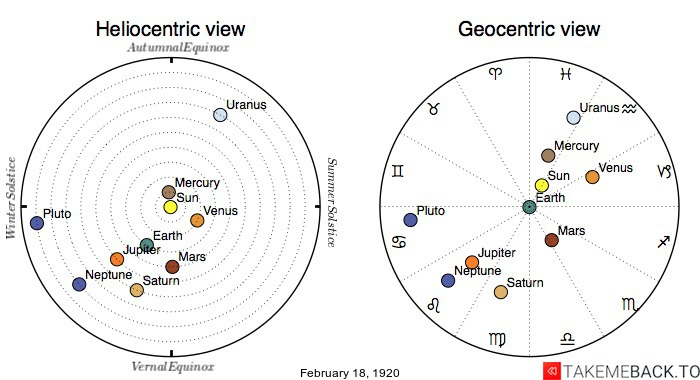 Planetary positions on February 18th, 1920 - Heliocentric and Geocentric views