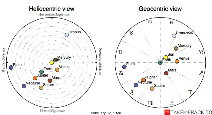 Planetary positions on February 2nd, 1920 - Heliocentric and Geocentric views