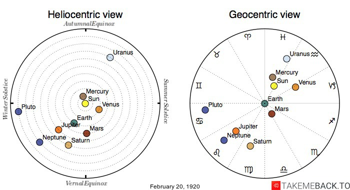 Planetary positions on February 20th, 1920 - Heliocentric and Geocentric views