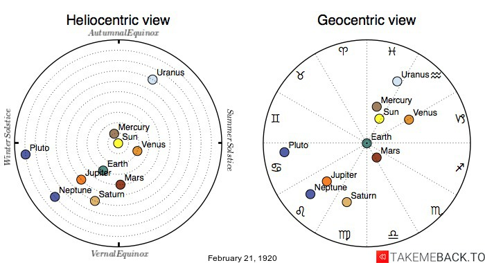 Planetary positions on February 21st, 1920 - Heliocentric and Geocentric views