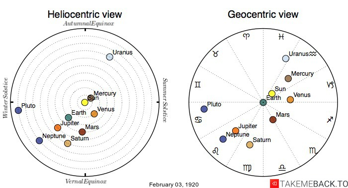 Planetary positions on February 3rd, 1920 - Heliocentric and Geocentric views