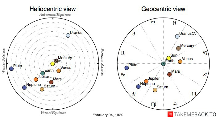Planetary positions on February 4th, 1920 - Heliocentric and Geocentric views