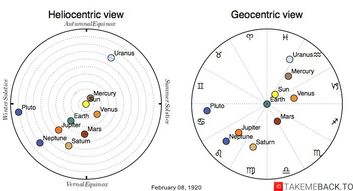 Planetary positions on February 8th, 1920 - Heliocentric and Geocentric views