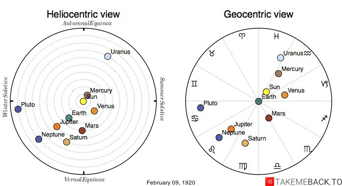 Planetary positions on February 9th, 1920 - Heliocentric and Geocentric views