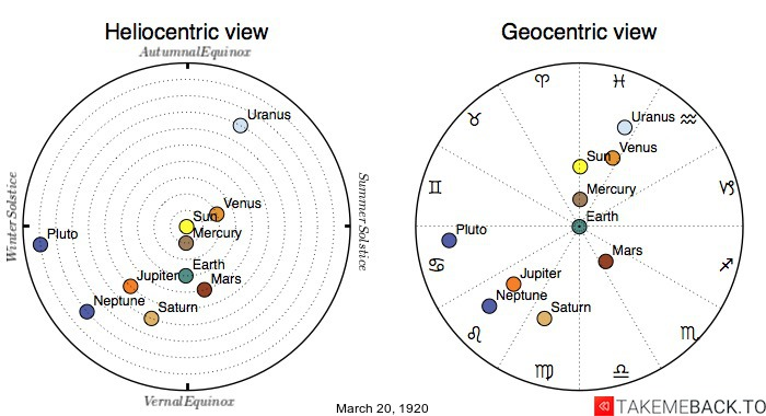 Planetary positions on March 20, 1920 - Heliocentric and Geocentric views