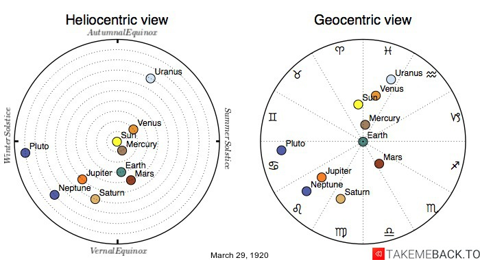Planetary positions on March 29th, 1920 - Heliocentric and Geocentric views