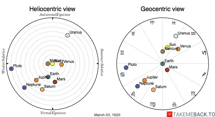 Planetary positions on March 3rd, 1920 - Heliocentric and Geocentric views