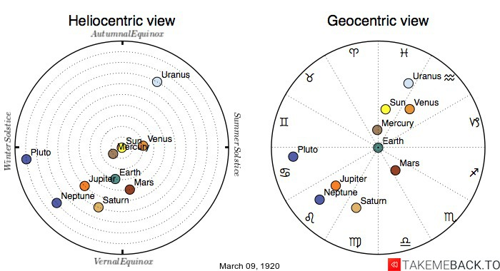 Planetary positions on March 9th, 1920 - Heliocentric and Geocentric views