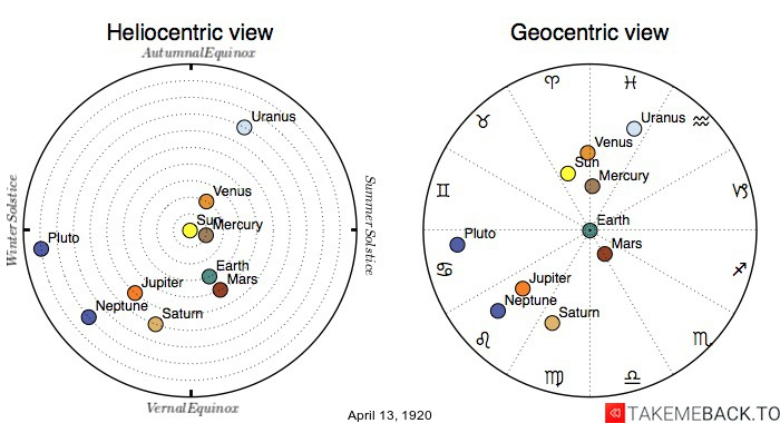 Planetary positions on April 13th, 1920 - Heliocentric and Geocentric views