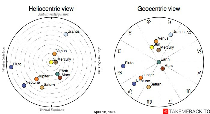 Planetary positions on April 18th, 1920 - Heliocentric and Geocentric views