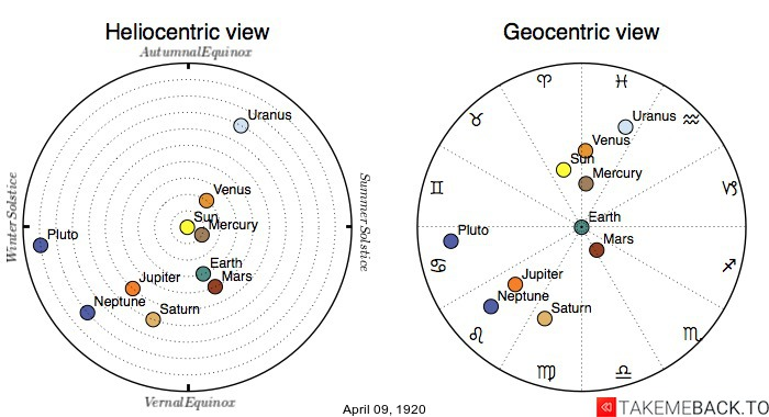 Planetary positions on April 9th, 1920 - Heliocentric and Geocentric views