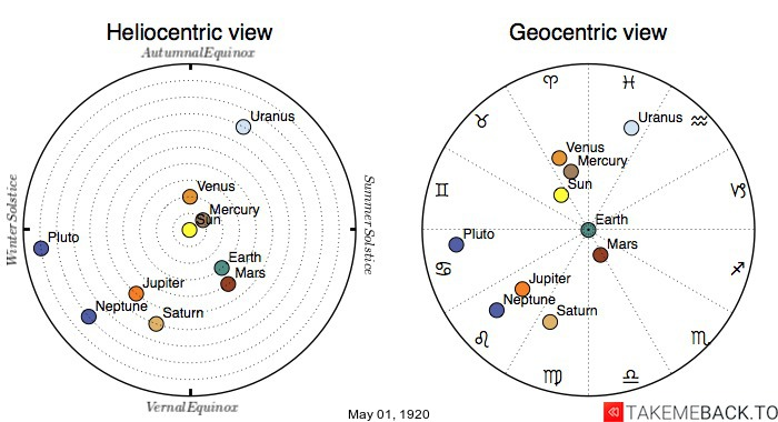 Planetary positions on May 1st, 1920 - Heliocentric and Geocentric views