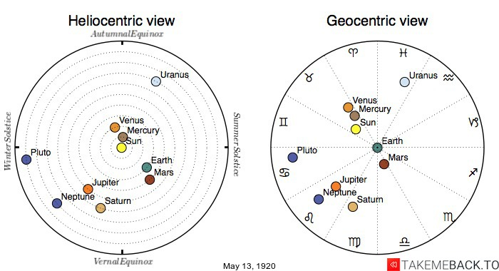 Planetary positions on May 13th, 1920 - Heliocentric and Geocentric views