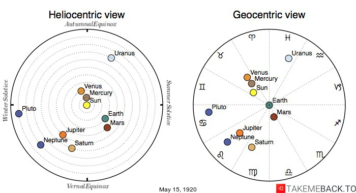 Planetary positions on May 15th, 1920 - Heliocentric and Geocentric views