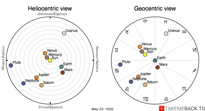 Planetary positions on May 23rd, 1920 - Heliocentric and Geocentric views