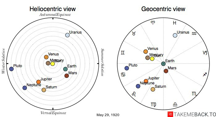 Planetary positions on May 29th, 1920 - Heliocentric and Geocentric views