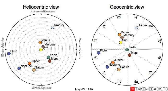 Planetary positions on May 5th, 1920 - Heliocentric and Geocentric views