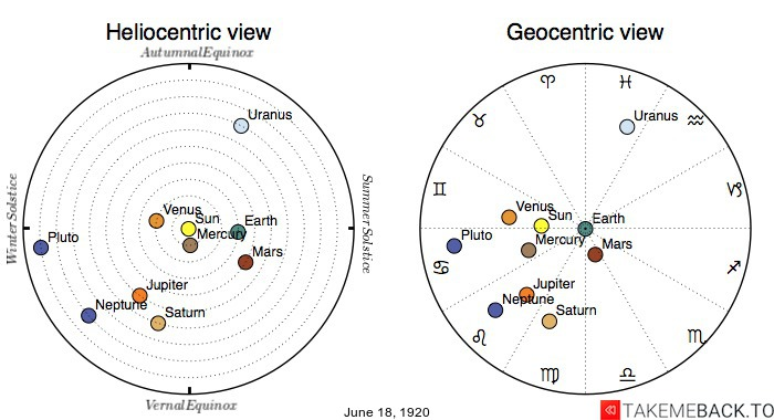 Planetary positions on June 18th, 1920 - Heliocentric and Geocentric views