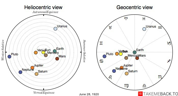 Planetary positions on June 28th, 1920 - Heliocentric and Geocentric views