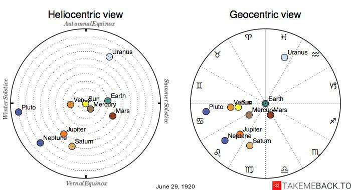 Planetary positions on June 29th, 1920 - Heliocentric and Geocentric views