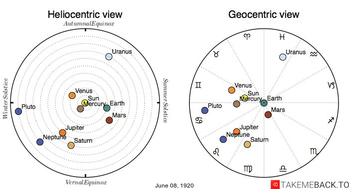 Planetary positions on June 8th, 1920 - Heliocentric and Geocentric views