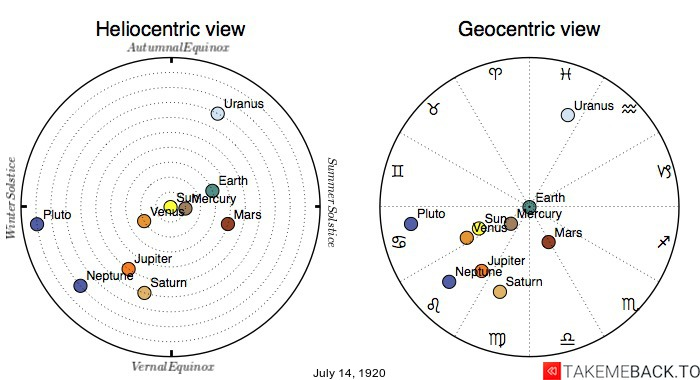 Planetary positions on July 14th, 1920 - Heliocentric and Geocentric views