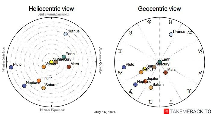 Planetary positions on July 16th, 1920 - Heliocentric and Geocentric views