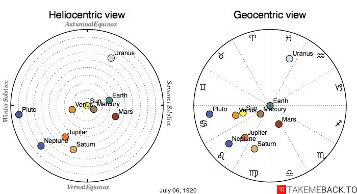 Planetary positions on July 6th, 1920 - Heliocentric and Geocentric views
