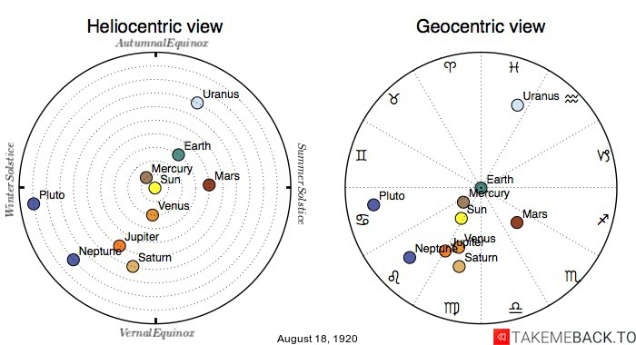 Planetary positions on August 18th, 1920 - Heliocentric and Geocentric views