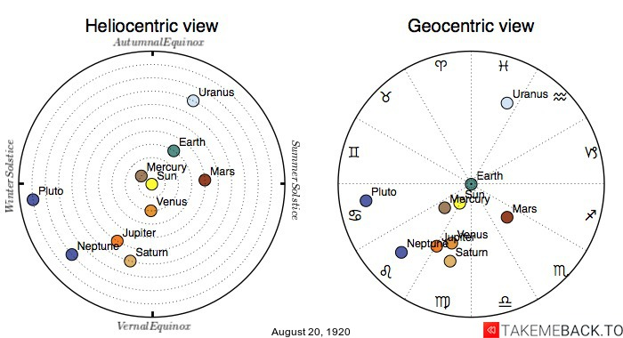 Planetary positions on August 20th, 1920 - Heliocentric and Geocentric views