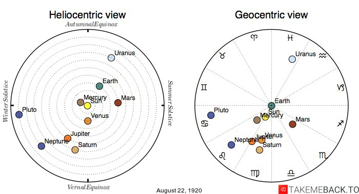 Planetary positions on August 22nd, 1920 - Heliocentric and Geocentric views