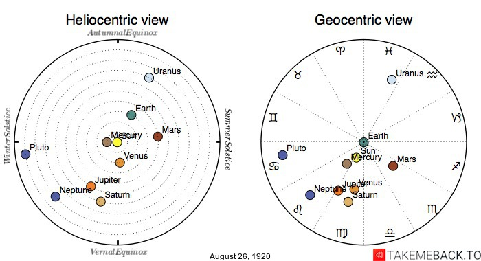 Planetary positions on August 26th, 1920 - Heliocentric and Geocentric views