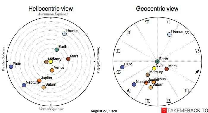 Planetary positions on August 27th, 1920 - Heliocentric and Geocentric views
