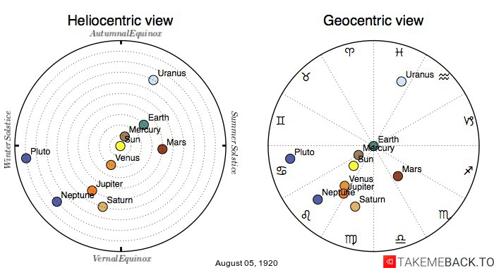 Planetary positions on August 5th, 1920 - Heliocentric and Geocentric views