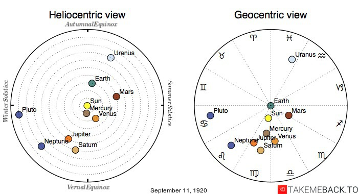 Planetary positions on September 11th, 1920 - Heliocentric and Geocentric views