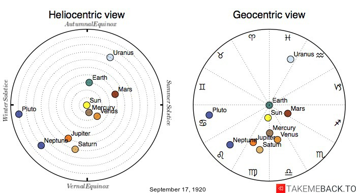 Planetary positions on September 17th, 1920 - Heliocentric and Geocentric views