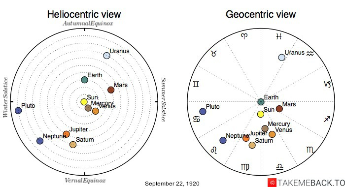 Planetary positions on September 22nd, 1920 - Heliocentric and Geocentric views