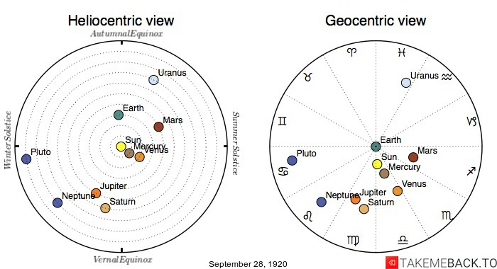 Planetary positions on September 28th, 1920 - Heliocentric and Geocentric views