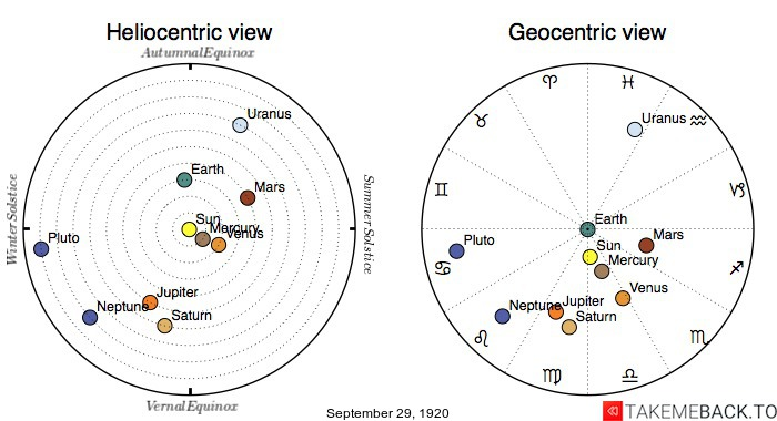 Planetary positions on September 29th, 1920 - Heliocentric and Geocentric views