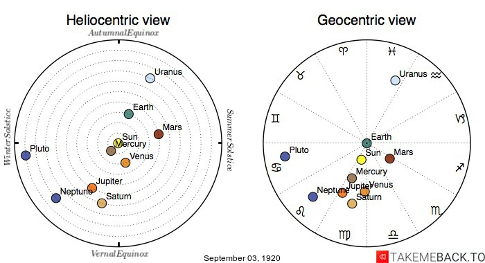 Planetary positions on September 3rd, 1920 - Heliocentric and Geocentric views