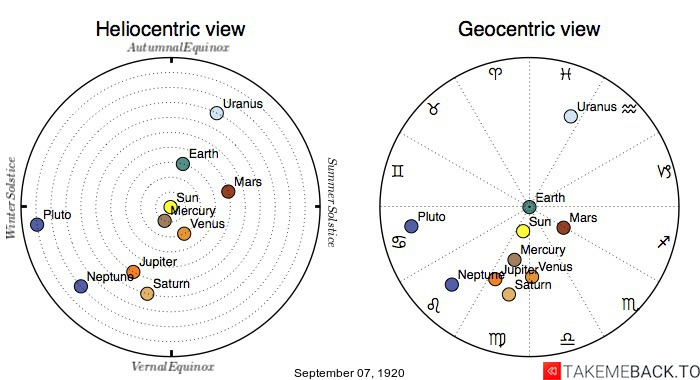 Planetary positions on September 7th, 1920 - Heliocentric and Geocentric views