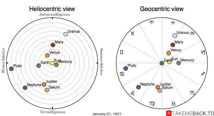 Planetary positions on January 1st, 1921 - Heliocentric and Geocentric views