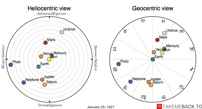Planetary positions on January 25th, 1921 - Heliocentric and Geocentric views